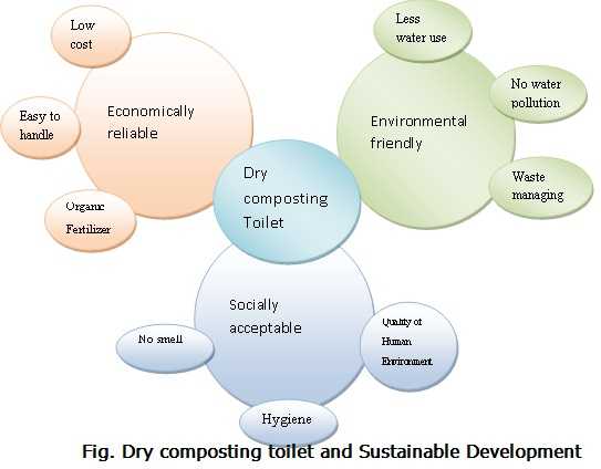 Dry Composting Toilet and Sustainable Development.jpg