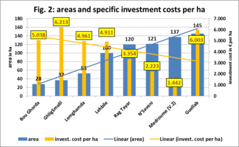 Areas and specific investment costs per ha.png