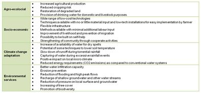 Some potential benefits on different aspects of rainwater harvesting systems in rural areas
