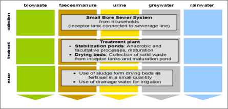 Figure 1 general sanitation components for waste water reuse, DWA, 2008.png