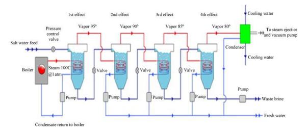 Desalination Wocatpedia Net