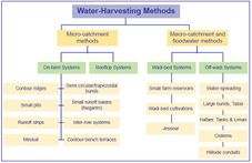 Classification of rainwater harvesting systems by ICARDA