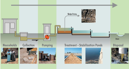 Figure 2 Workflow of the rural sanitation system GIZ 2006.png