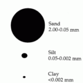 Proportional size of soil particles.png
