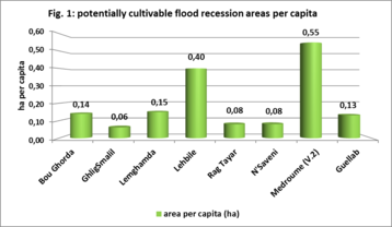 Potentially cultivable flood recession areas per capita.png