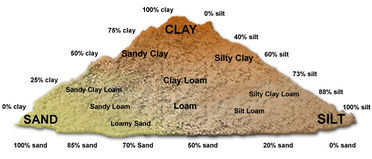1000 images about soil types on pinterest for Information about different types of soil